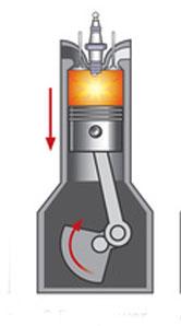 إنفجار الخليط داخل اسطوانة المحرك
