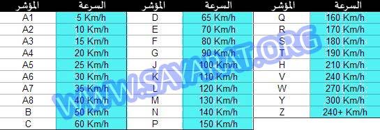 جدول سرعة إطار السيارة